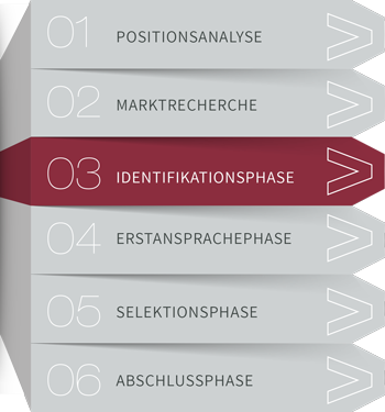 Projektphasen Direkt Search 03 Identifikationsphase